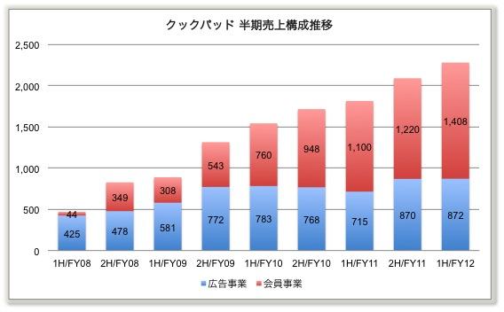 cookpad_chart