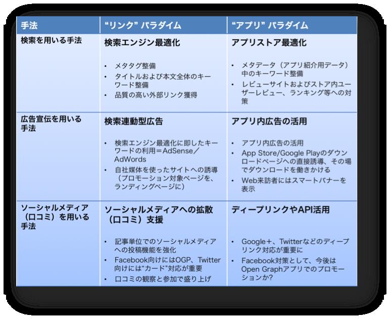 リンクパラダイムとアプリパラダイムのマーケティング