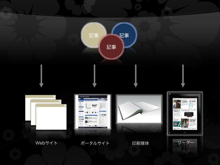 コンテンツは、メディアという形式の多様性に柔軟に適合する