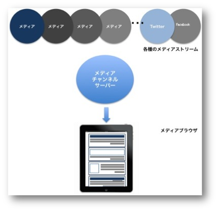 メディアブラウザを実現する構造