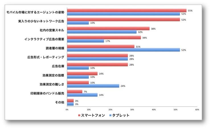 スマートフォン/タブレットからの売上増収の阻害要因|UK Association of Online Publishers Content and Trends Census 2012より