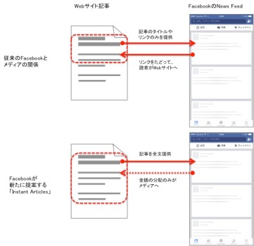 FacebookのInstantArticles概念