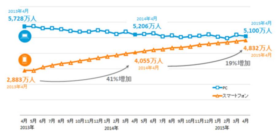 ニールセン調査:国内のインターネット利用者数 25ヶ月推移