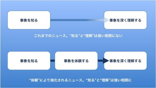 """""""体験""""により強化されるニュース"""
