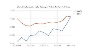 急成長し、デジタルの先行者「NYT」を追い上げるWaPo